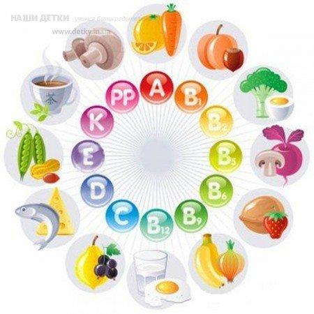 Витамины A B C